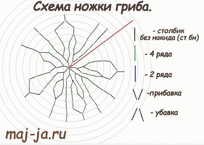 shema-nozhki-borovichka