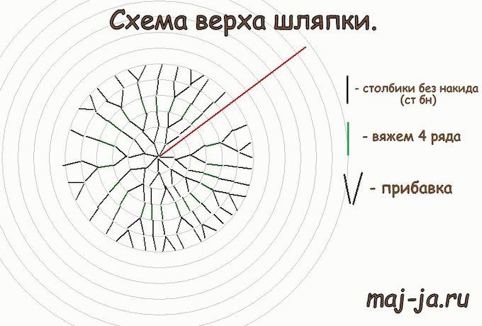 Схема вязания гриба крючком.